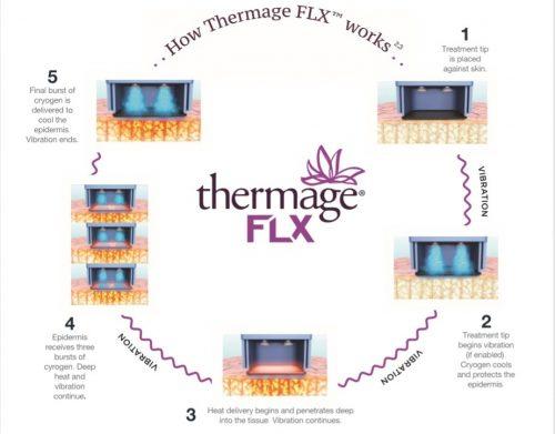 cơ chế hoạt động thermage flx