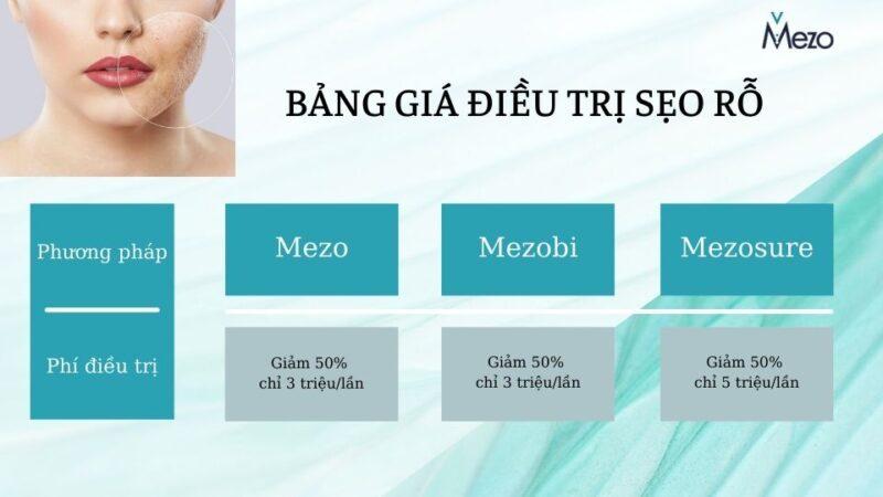 Bảng giá điều trị sẹo rỗ tại Dr Mezo